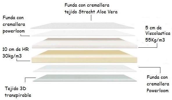 colchon-viscoelastica-visco-105.png