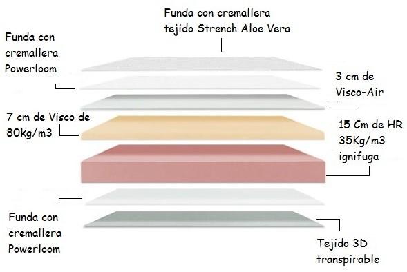 colchon-viscoelastica-nube-plus.png